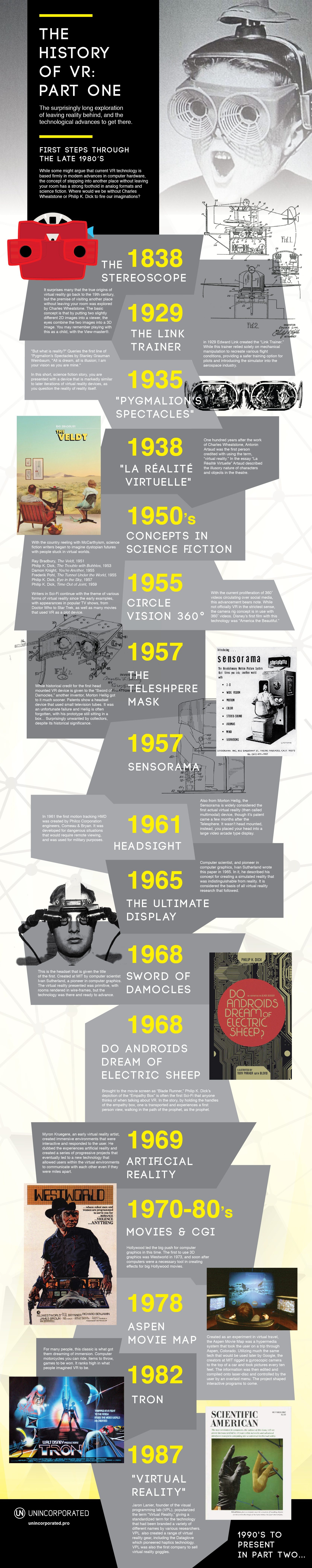 Virtual Reality Timeline Infographic