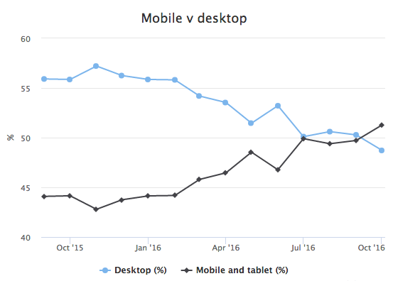 Mobile vs. Desktop Usage