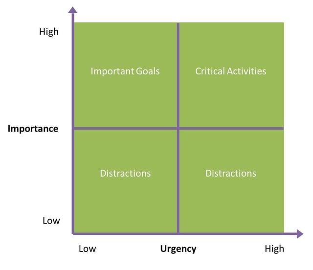 Priority-Matrix